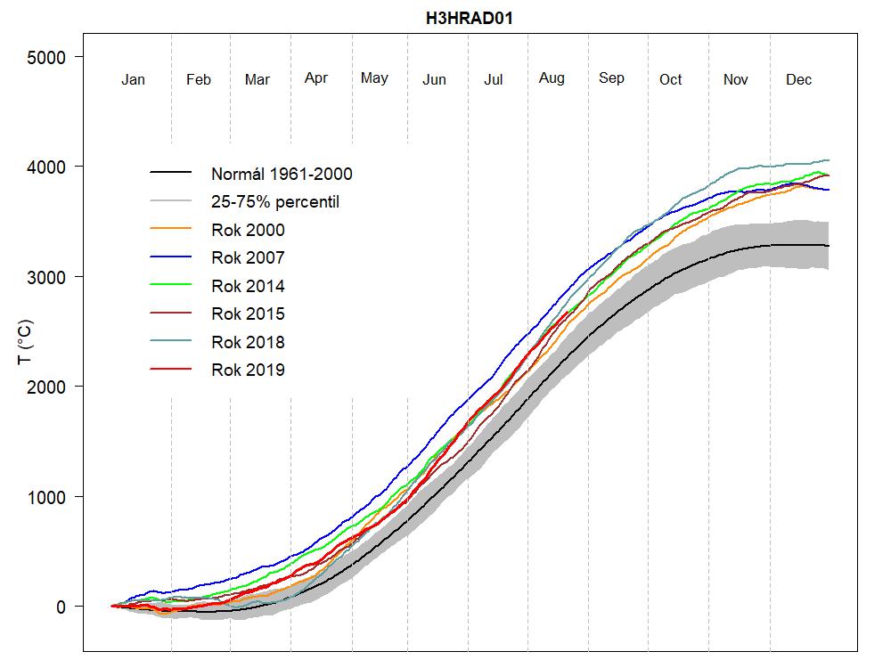 Jak si stojí teplotně rok 2019 ve své polovině1 min čtení