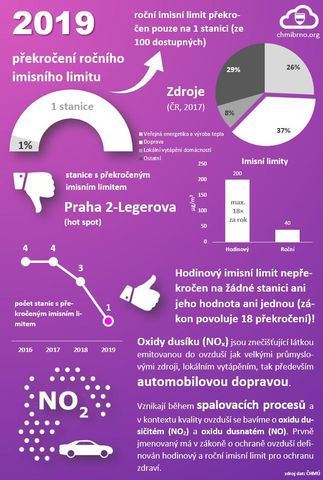 Rok 2019 – infografické shrnutí NO22 min čtení