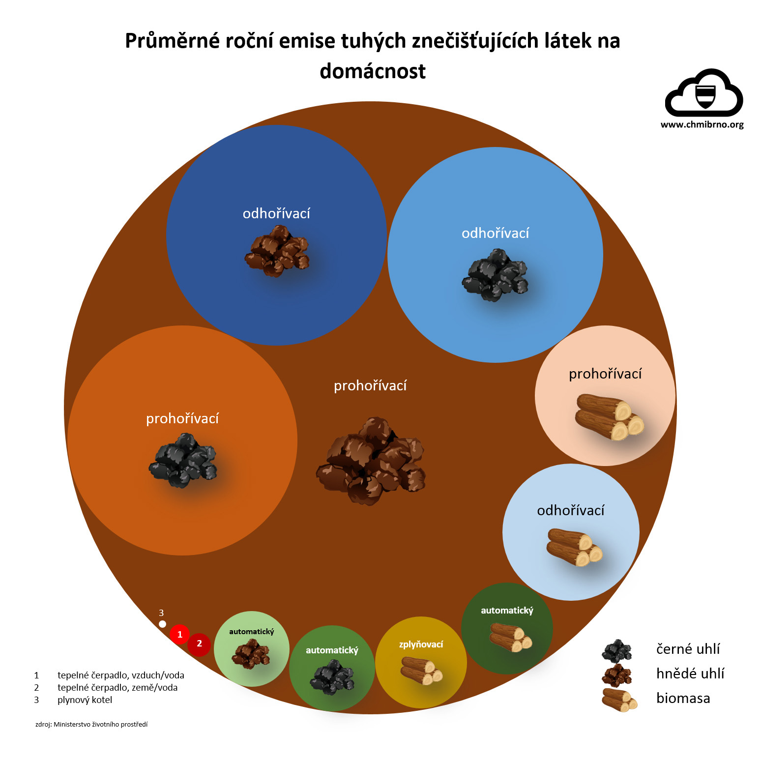Emise tuhých znečišťujících látek – srovnání2 min čtení