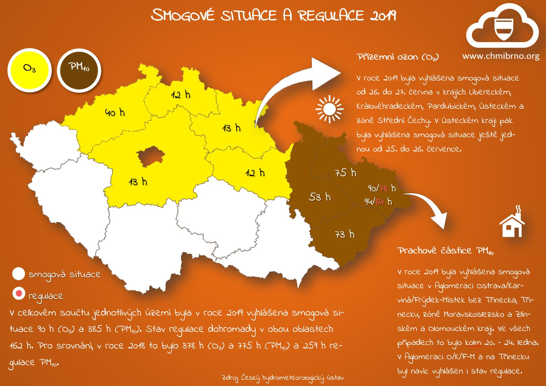Smogové situace a regulace v roce 20192 min čtení