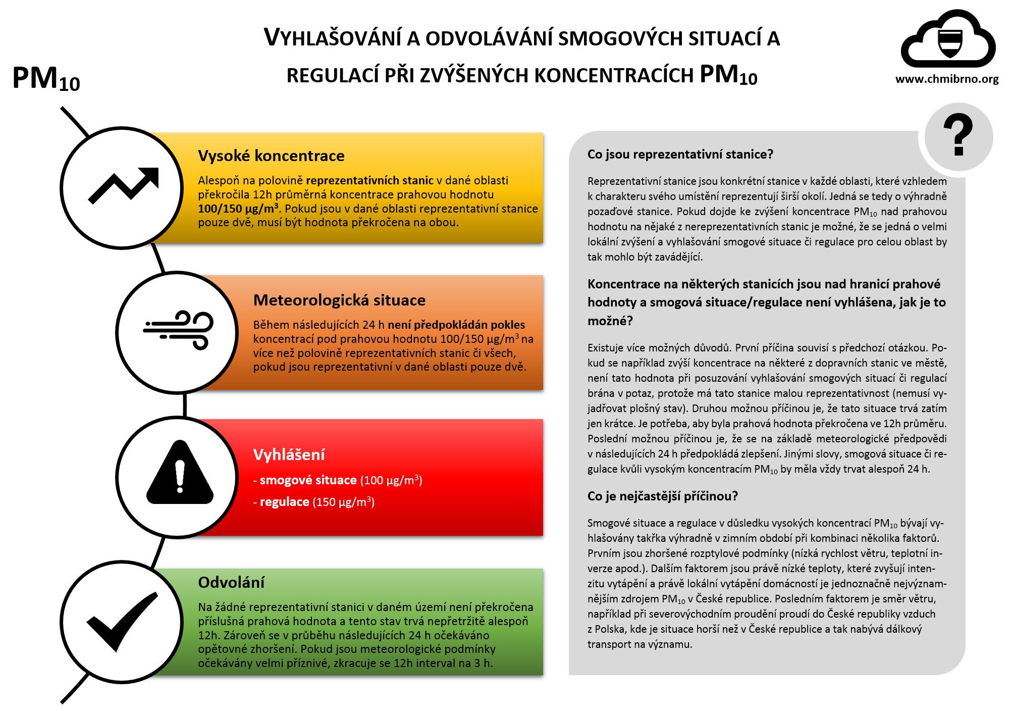 Jak se vyhlašují smogové situace a regulace pro PM10?1 min čtení