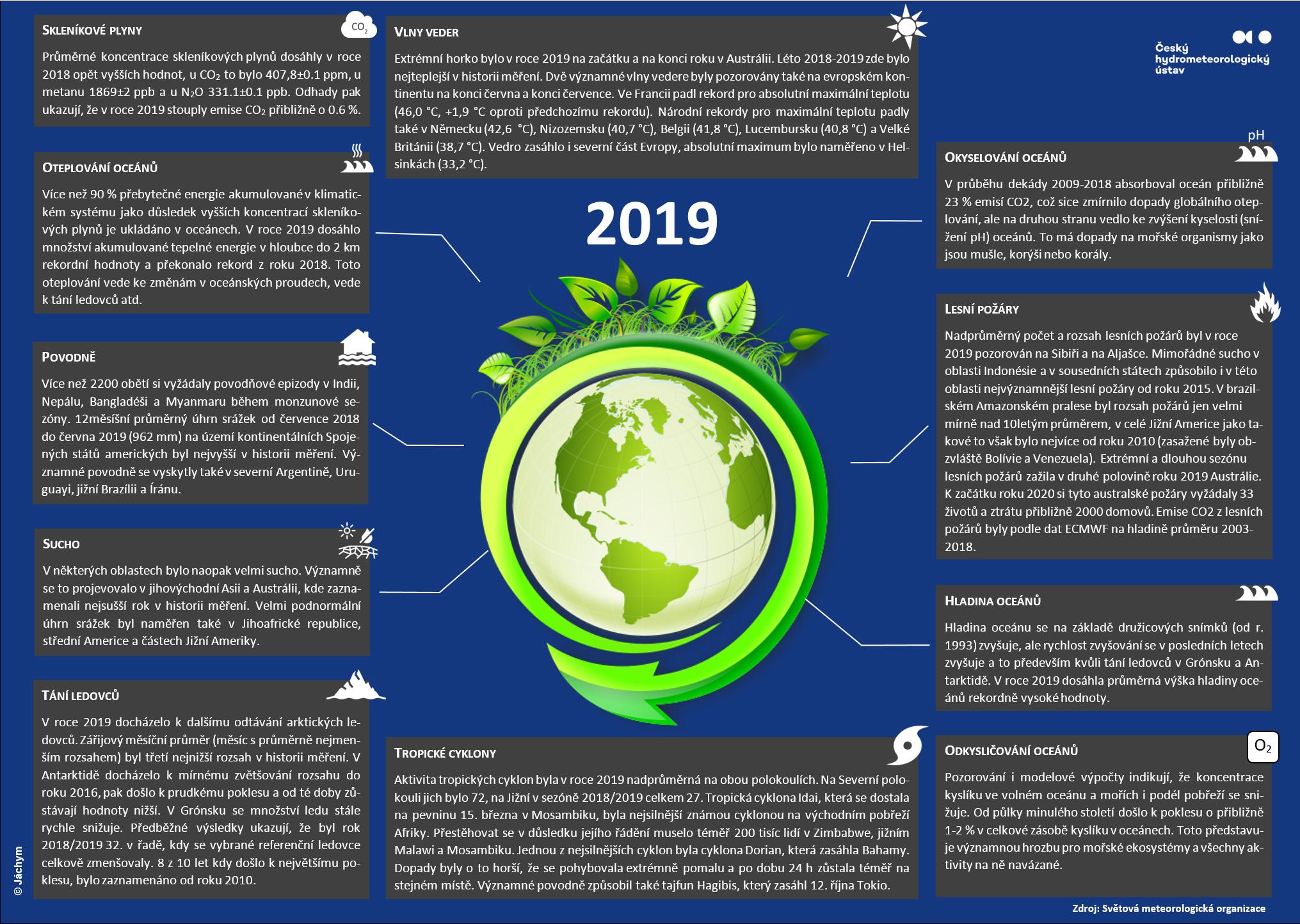 Stav globálního klimatu 20191 min čtení