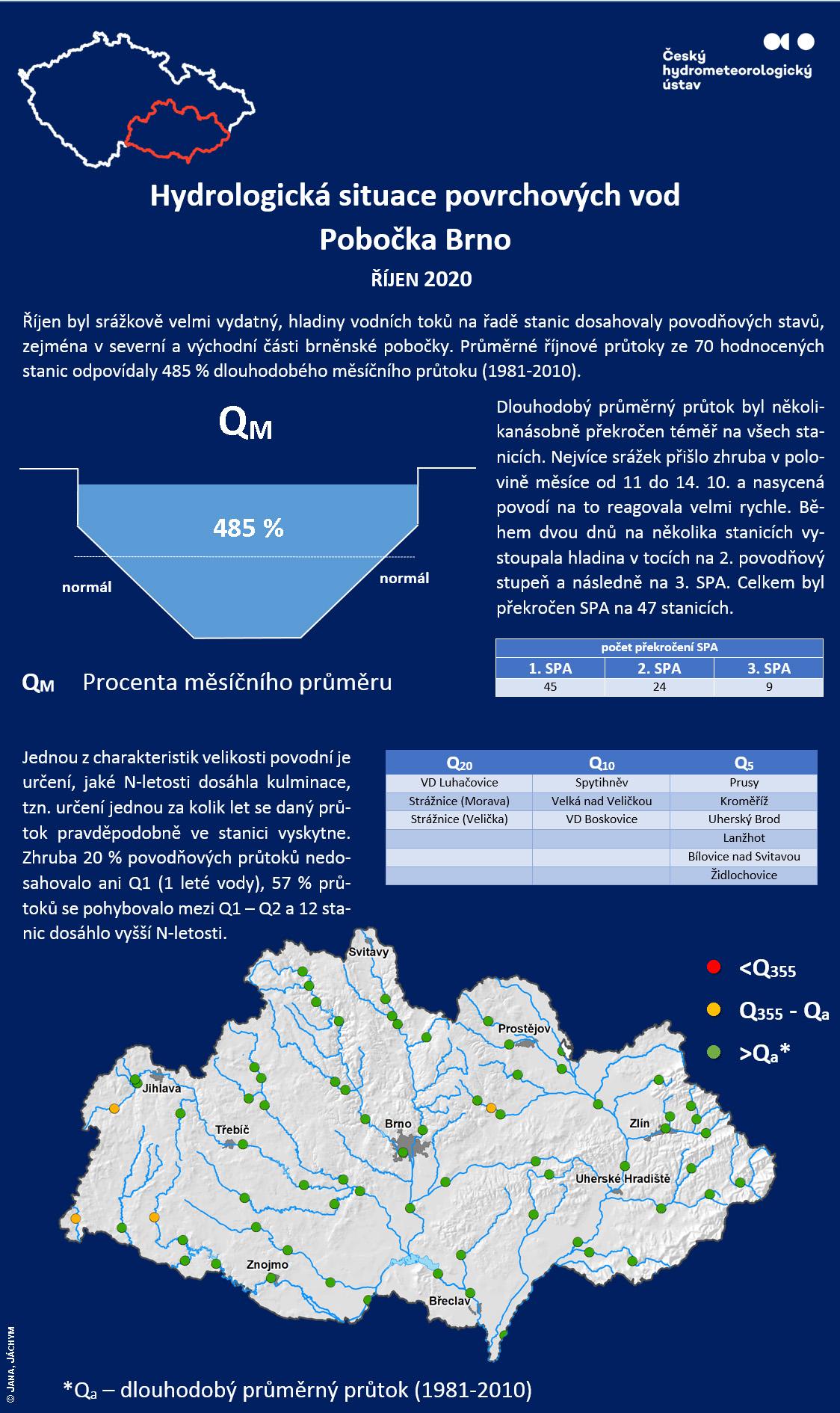 Hydrologická situace povrchových vod Pobočka Brno – říjen 20202 min čtení