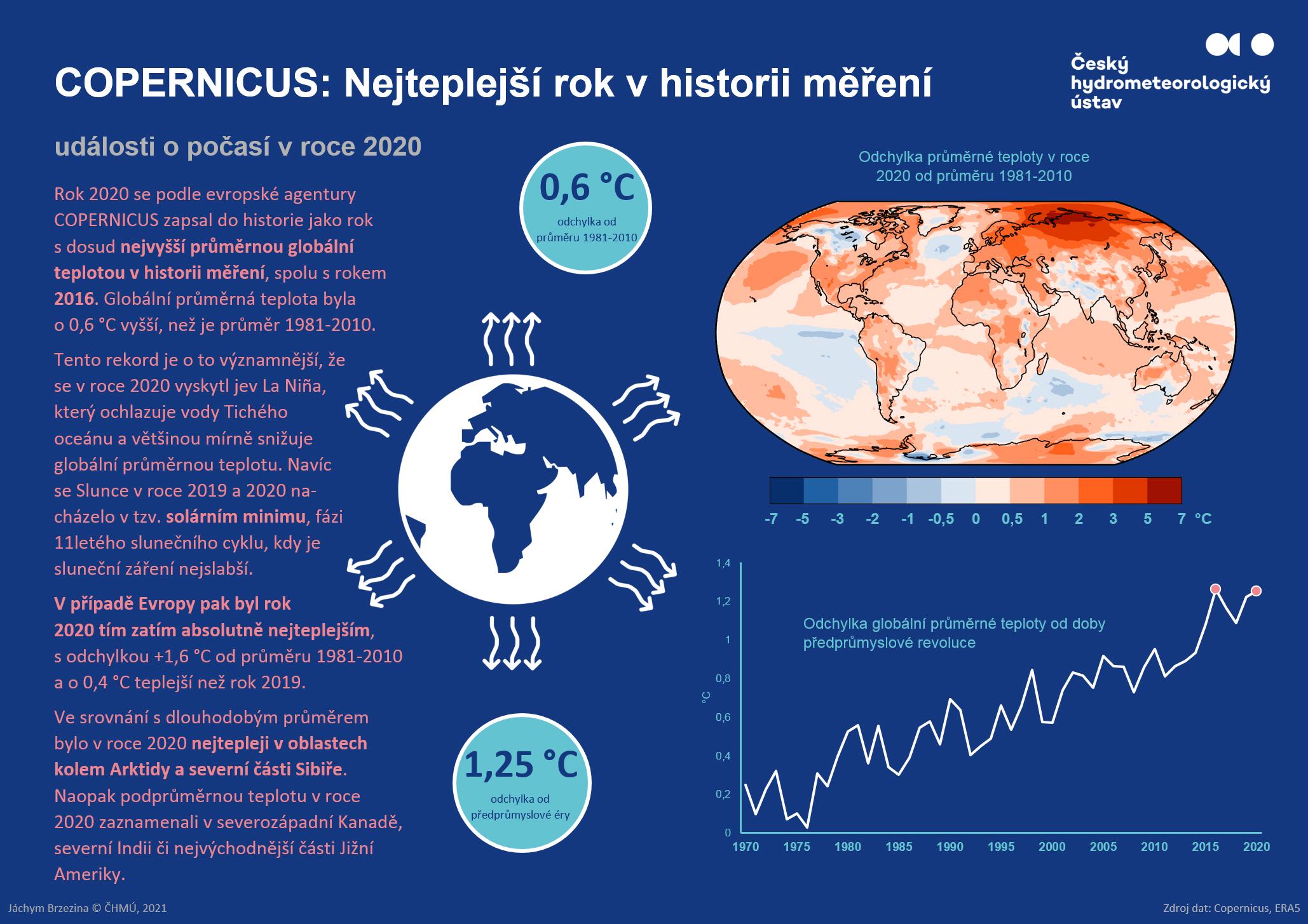 Infografiky 2020 – Nejteplejší rok v historii měření v Evropě1 min čtení