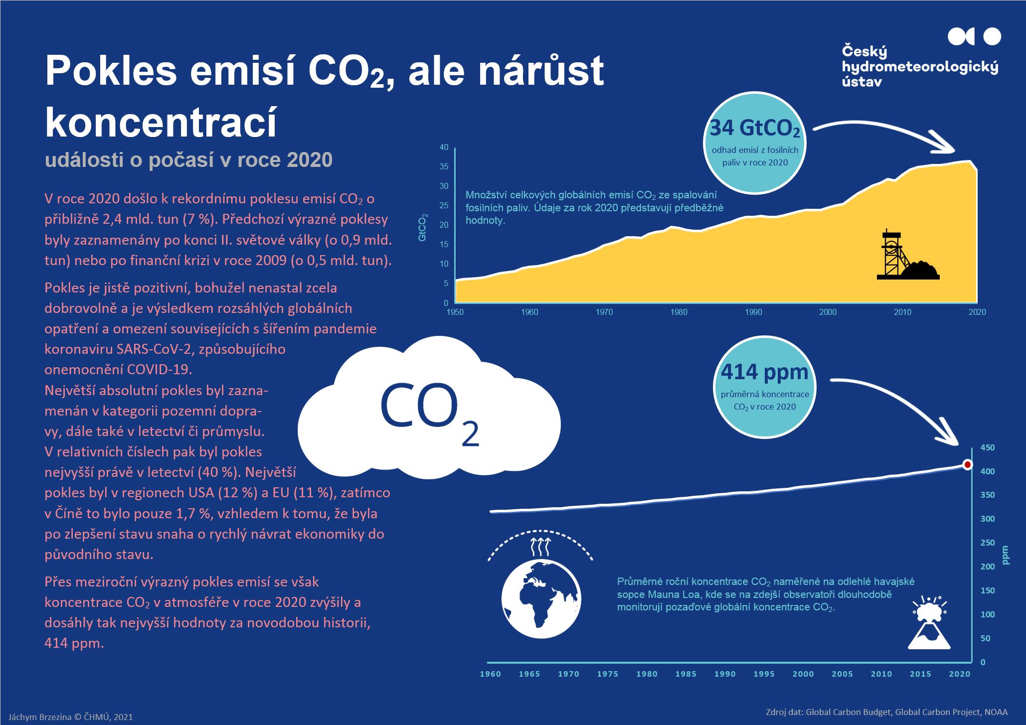 2020 – pokles emisí CO2, ale nárůst koncentrací
