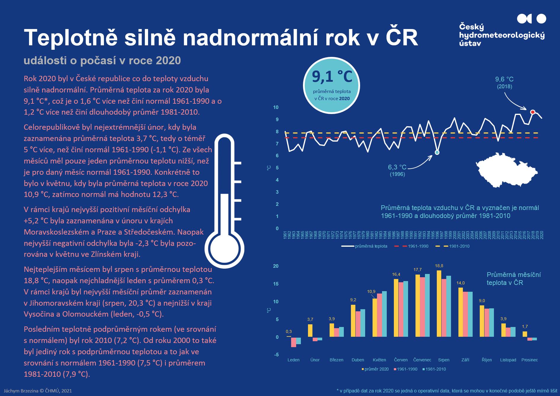2020 – teplotně silně nadnormální rok v ČR