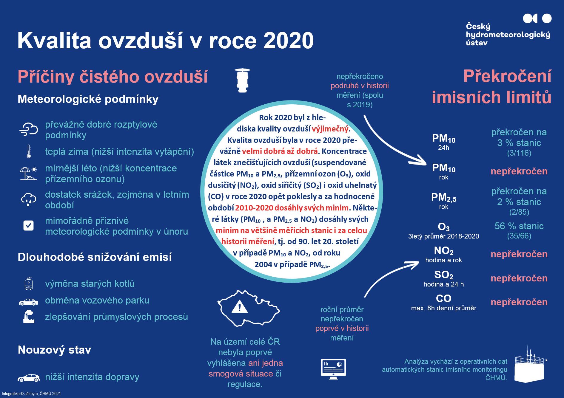 Kvalita ovzduší byla v České republice v roce 2020 na řadě míst nejlepší v historii měření1 min čtení