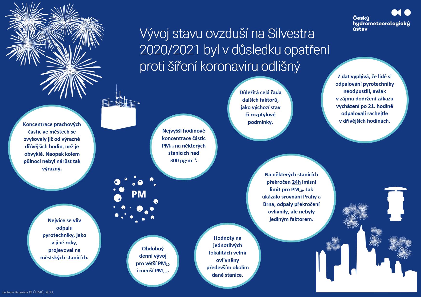 Vývoj stavu ovzduší na Silvestra 2020/2021 byl v důsledku opatření proti šíření koronaviru odlišný28 min čtení