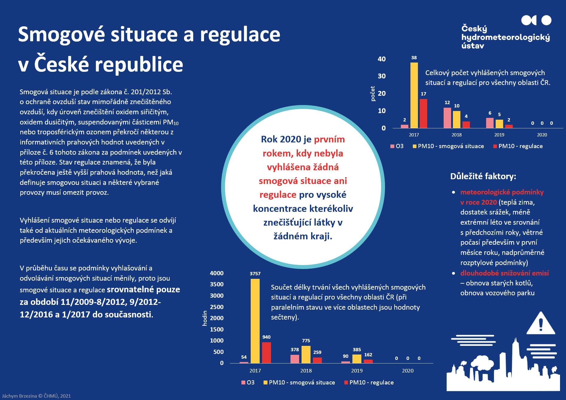 Rok 2020 – poprvé v historii nebyla v celé republice vyhlášena ani jedna smogová situace či regulace!3 min čtení