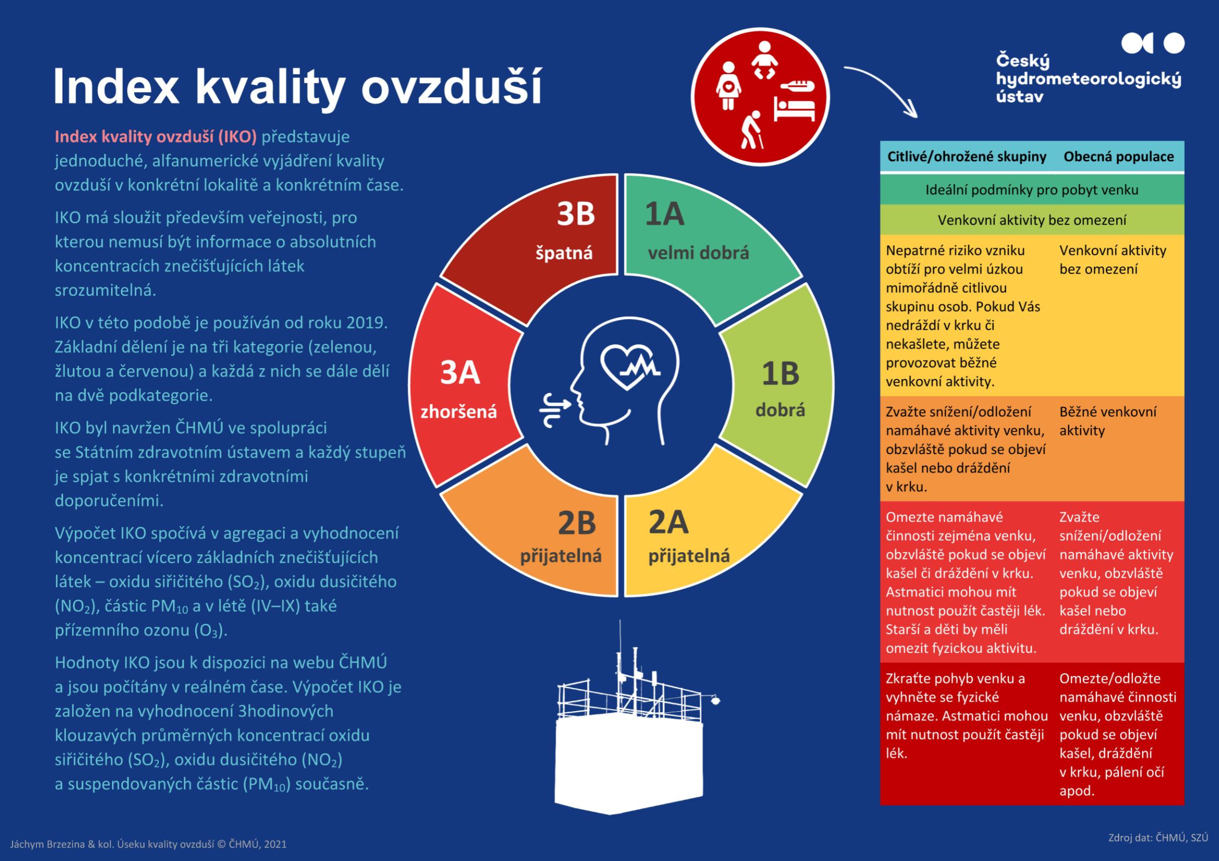 Index kvality ovzduší*
