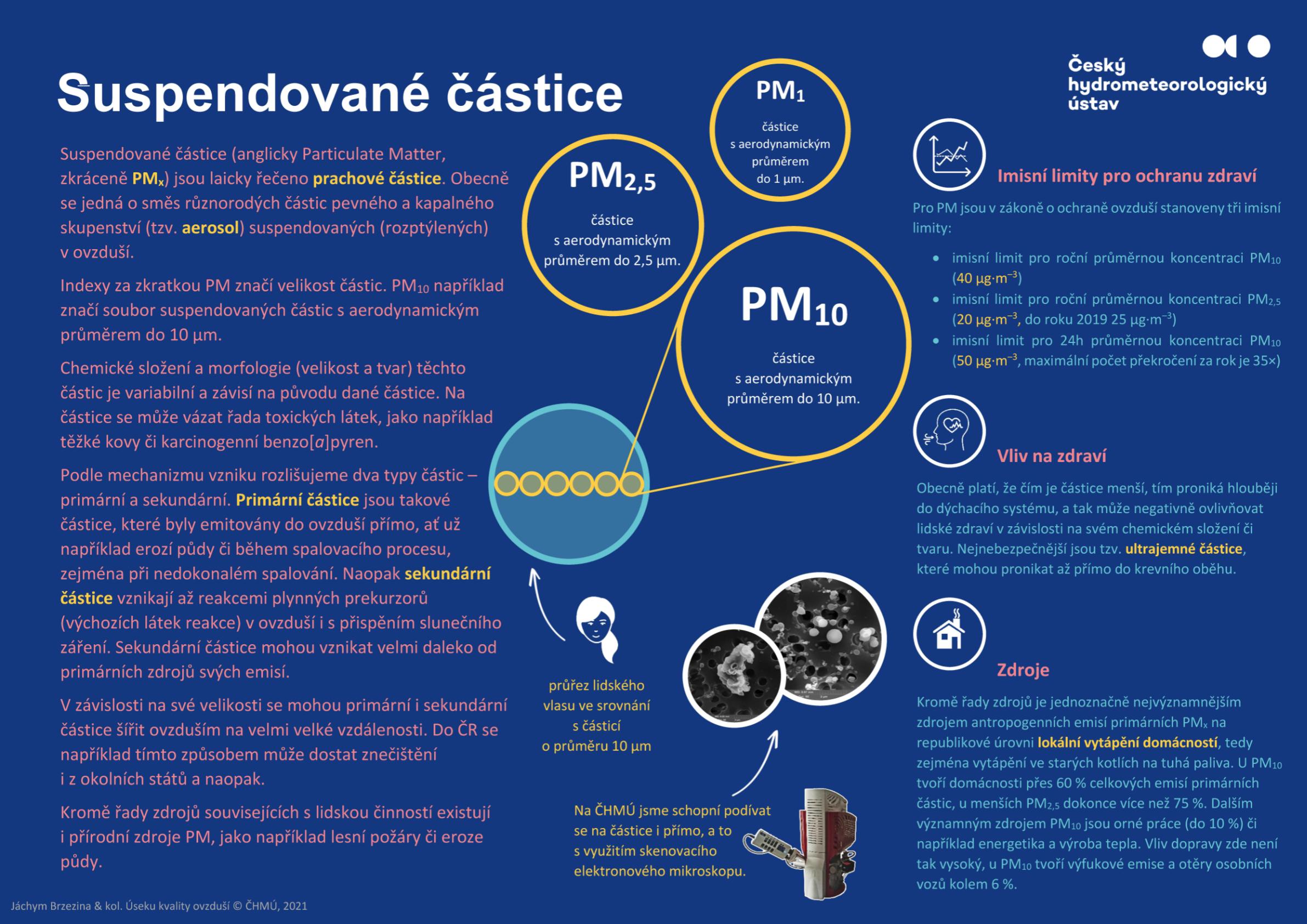 Suspendované (prachové) částice (PM)1 min čtení