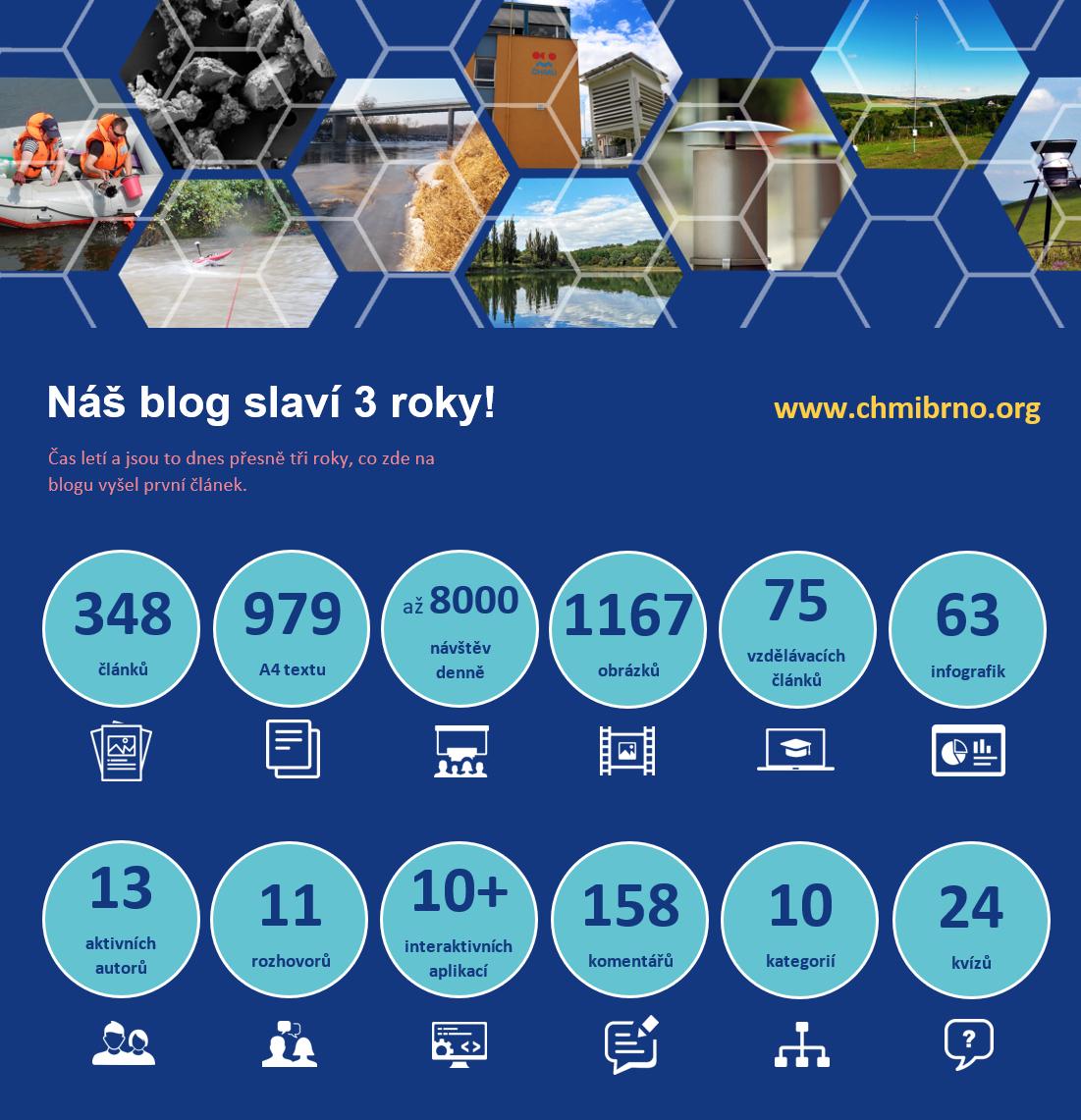 Blog ČHMÚ Brno slaví 3 roky4 min čtení