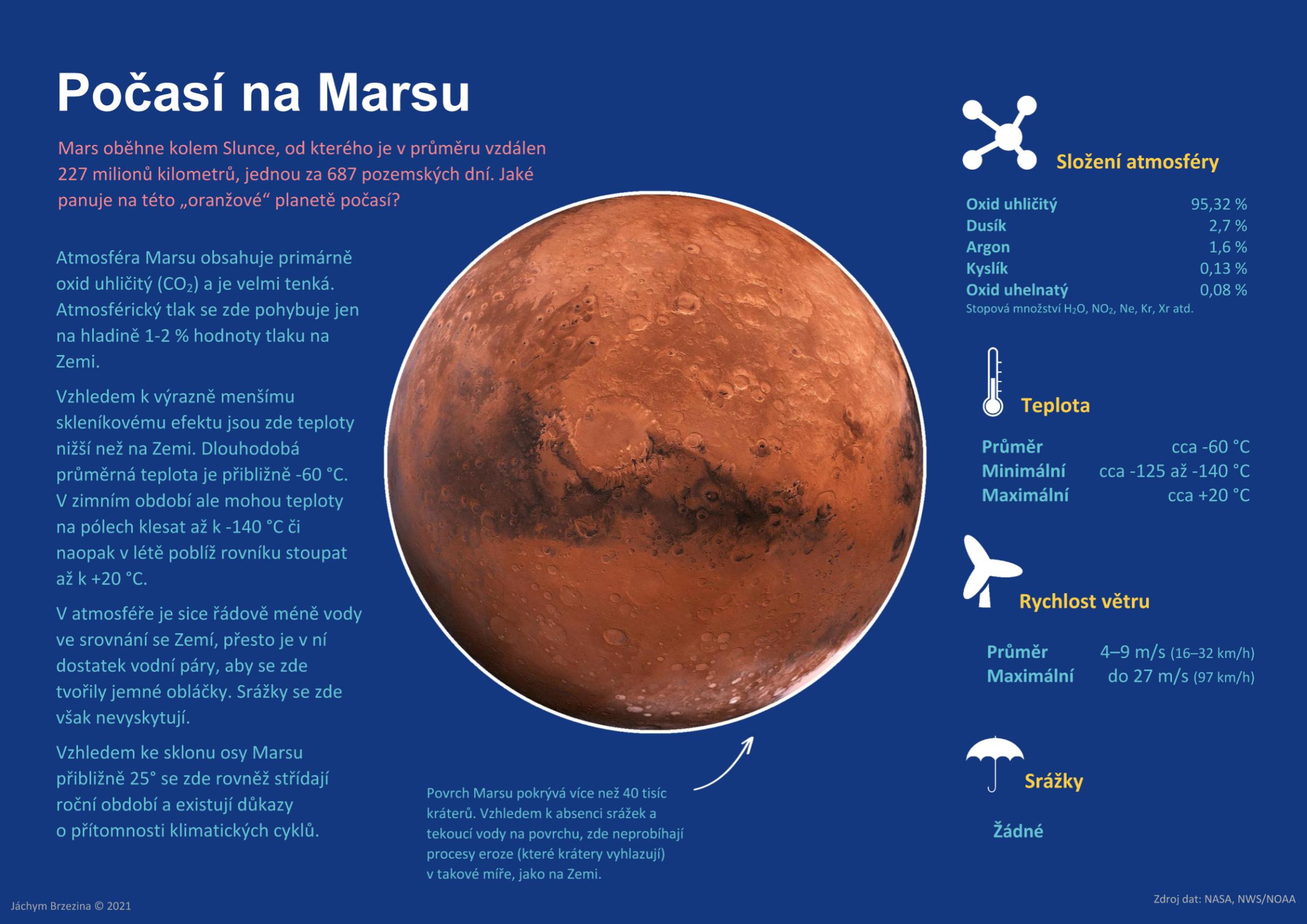 Počasí na Marsu1 min čtení