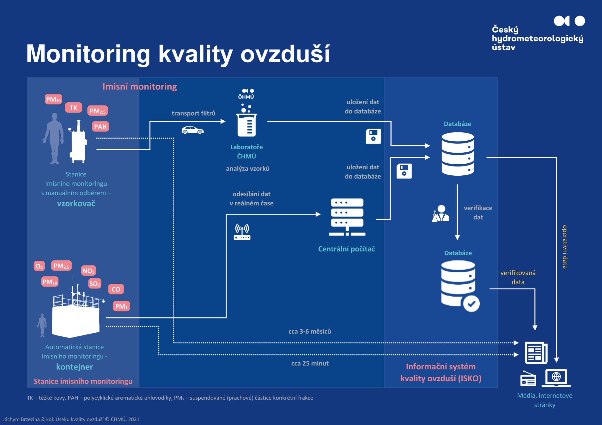 Proces monitoringu kvality ovzduší1 min čtení