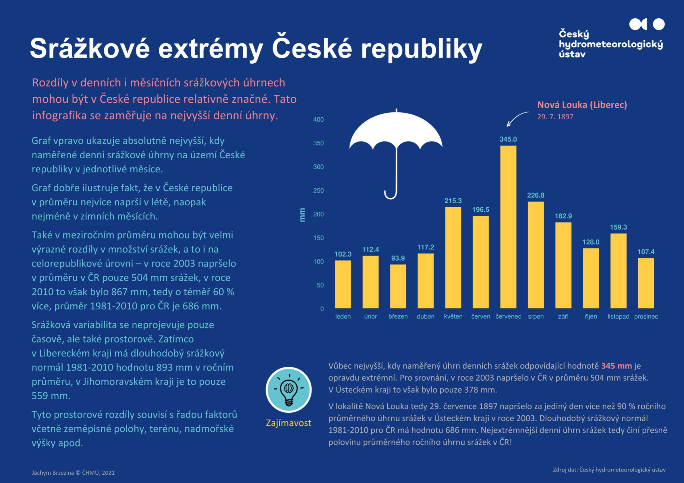 Extrémy denních srážek v ČR1 min čtení