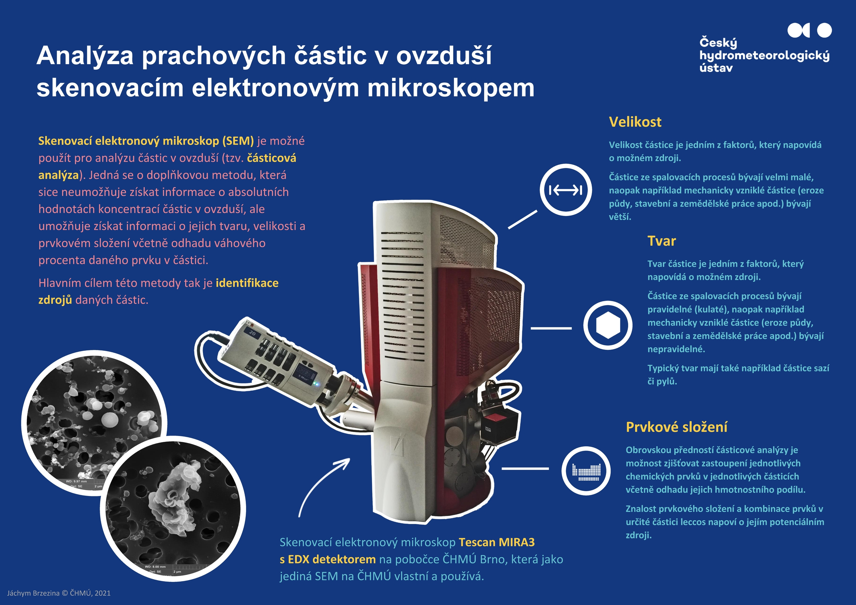 Analýza prachových částic v ovzduší skenovacím elektronovým mikroskopem*