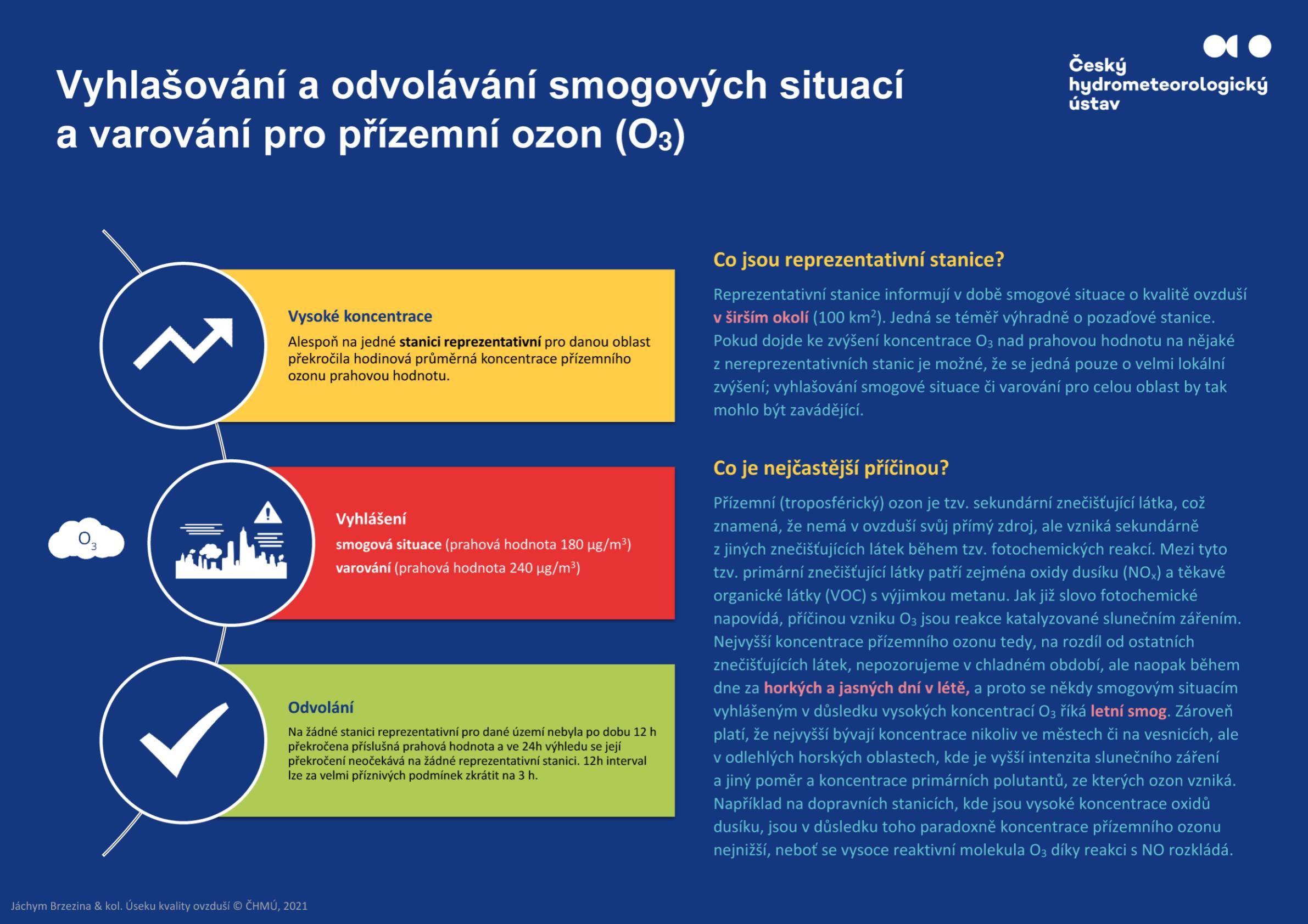 Vyhlašování a odvolávání smogových situací pro O31 min čtení