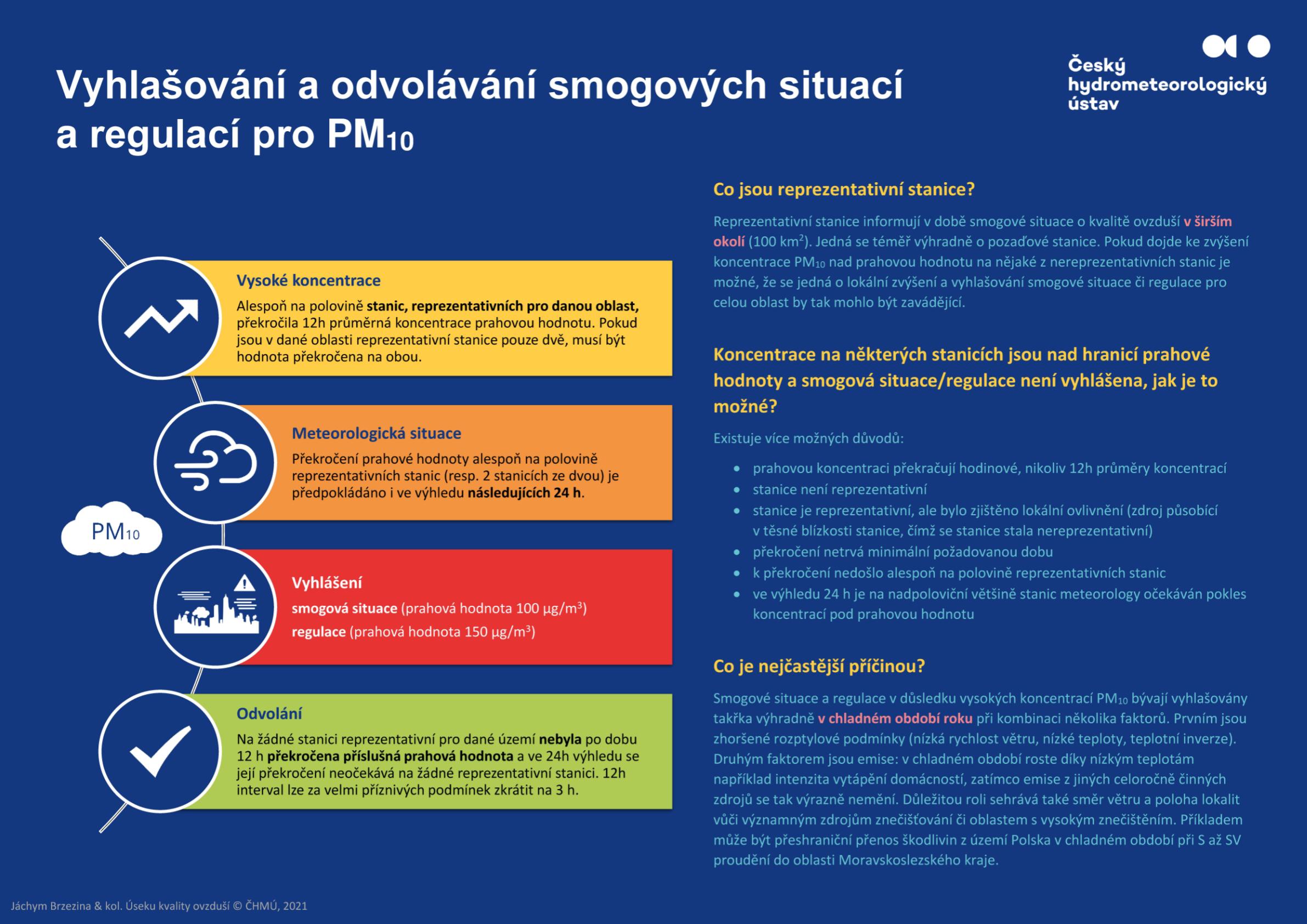 Vyhlašování a odvolávání smogových situací pro PM10*