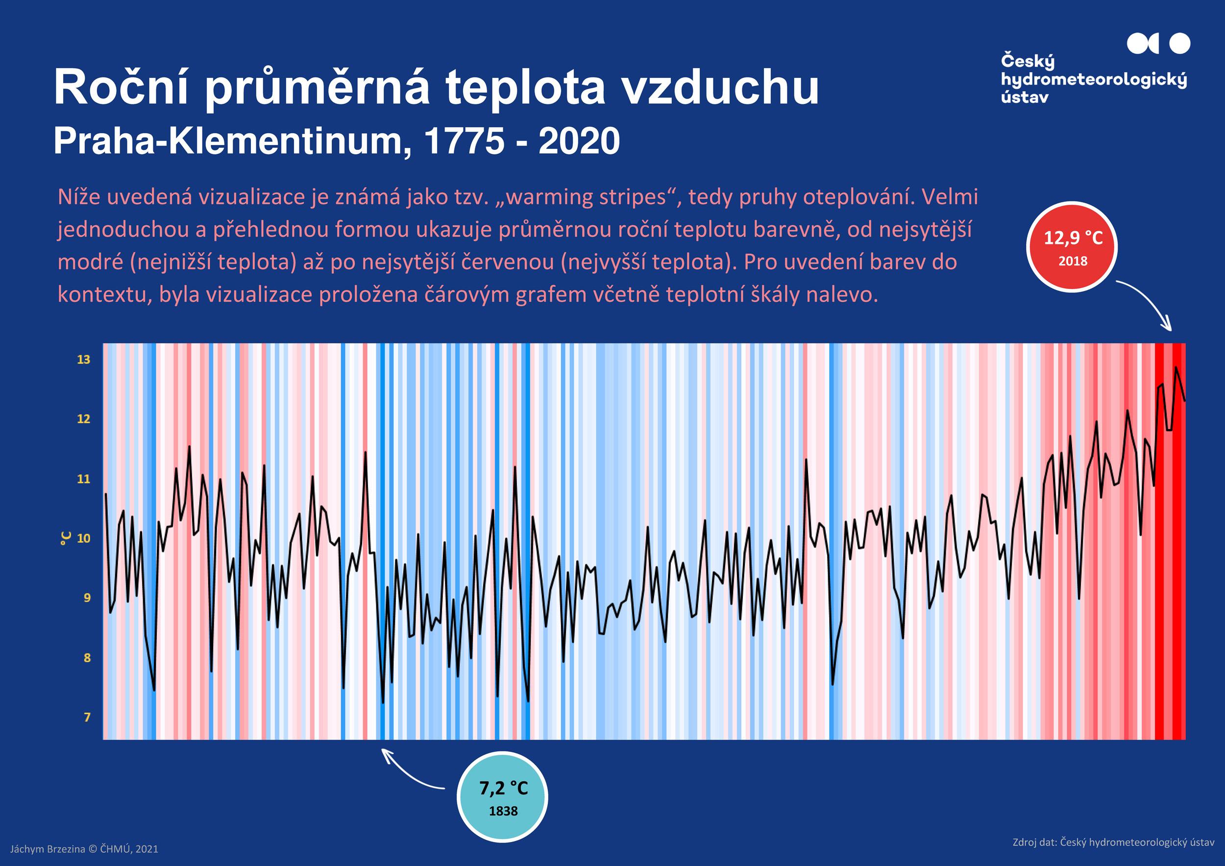 Warming stripes – Praha-Klementinum, 1775-2020