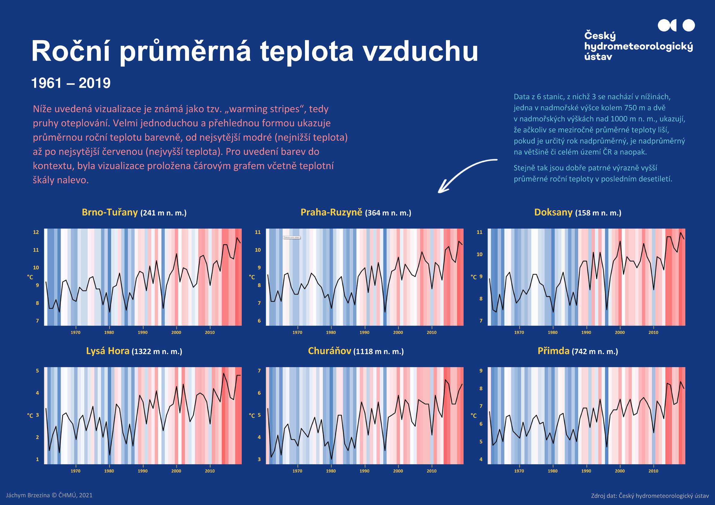 Warming stripes – vizualizace roční průměrné teploty vzduchu na vybraných stanicích v období 1961-20191 min čtení