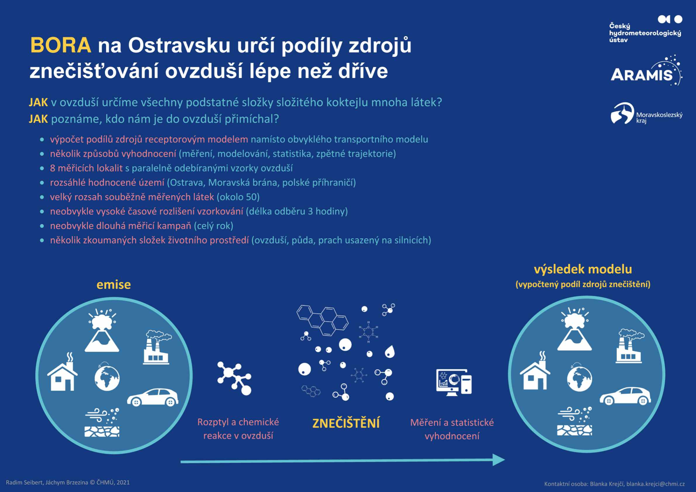 Koncept BORA – bližší určení původu znečištění ovzduší na Ostravsku – infografika 41 min čtení