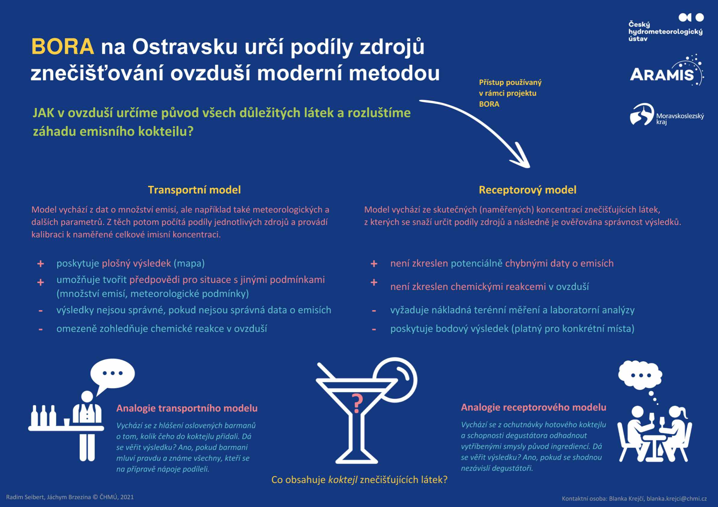 Koncept BORA – bližší určení původu znečištění ovzduší na Ostravsku – infografika 51 min čtení